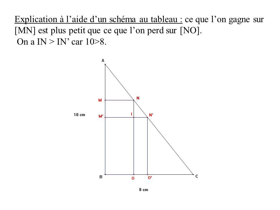 Explication à l'aide d'un schéma au tableau : ce que l'on gagne sur [MN] est plus petit que ce que l'on perd sur [NO].